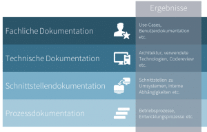 Figure 6 Results of different documentation