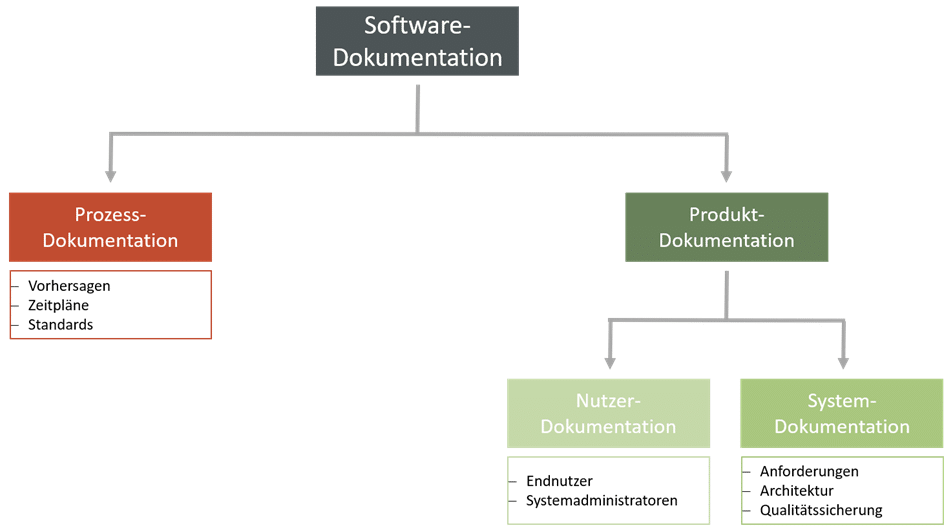 softwaredokumentation